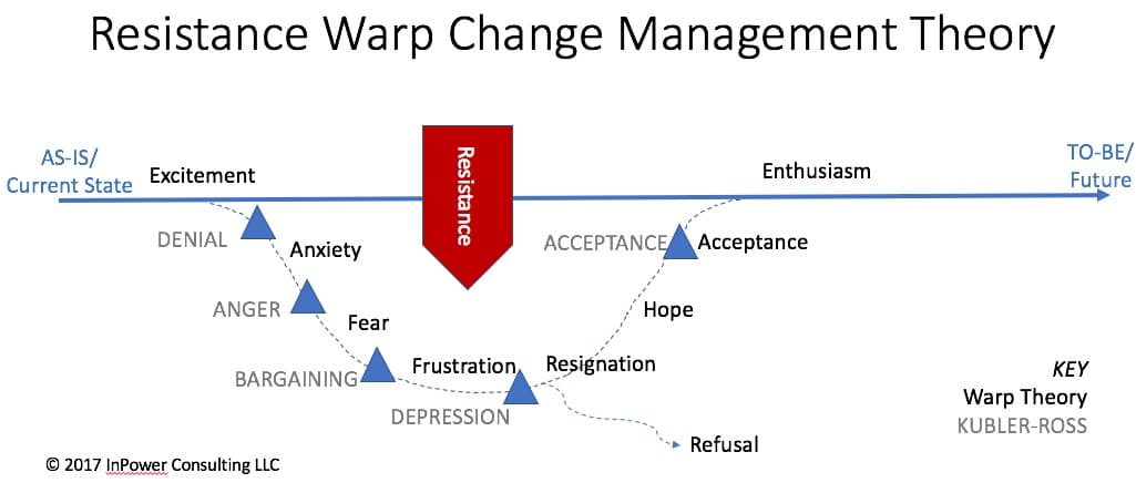 theoretical change methods Kurt lewin theorized a three-stage model of change that is known as the unfreezing-change-refreeze model that requires prior learning to be rejected and replaced lewin's theory states behavior as a dynamic balance of forces working in opposing directions.
