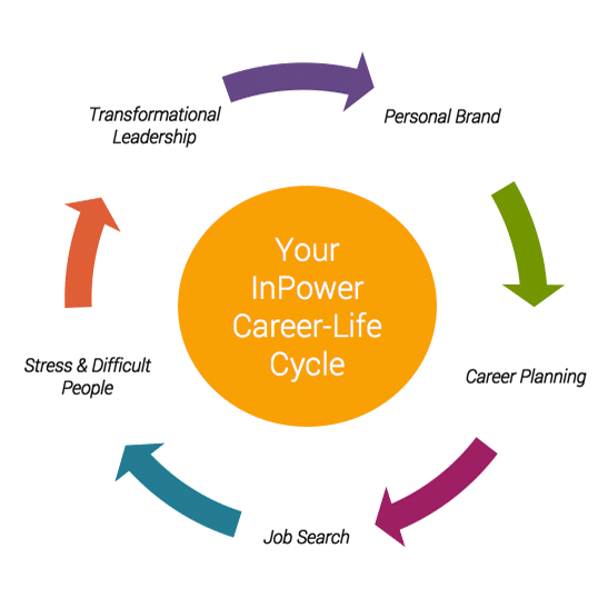InPower Career-Life Cycle